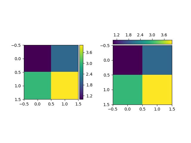 Demo Colorbar with Axes Divider — Matplotlib 3 1 1 documentation