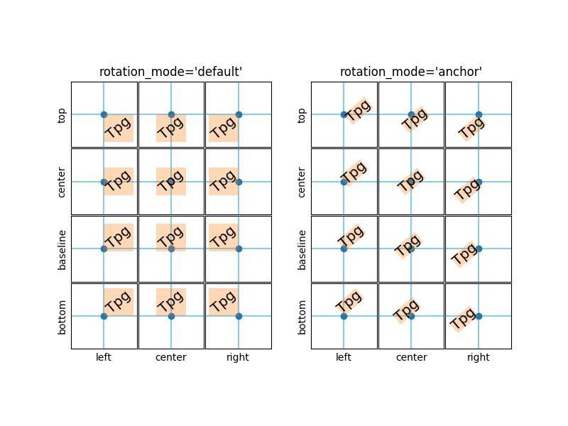 Rotate Grid Python