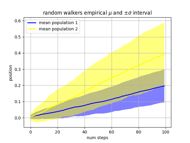 Fill Between and Alpha — Matplotlib 3 1 1 documentation