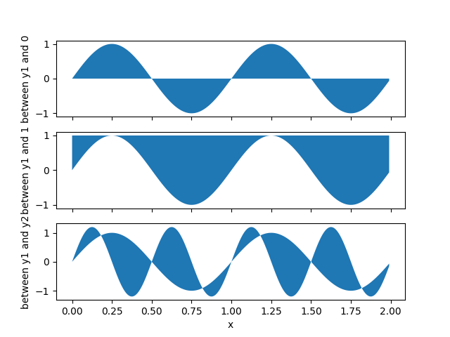 Filling the area between lines — Matplotlib 3 1 1 documentation