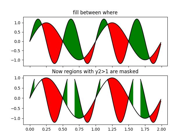 Filling the area between lines — Matplotlib 3 1 1 documentation