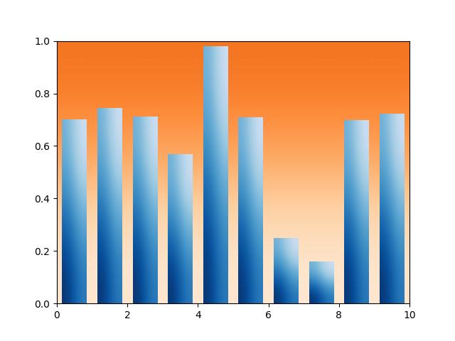 Bar chart with gradients — Matplotlib 3 1 1 documentation