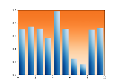 Gallery — Matplotlib 3 1 1 documentation