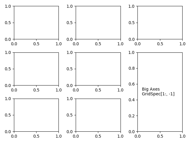 Combining two subplots using subplots and GridSpec