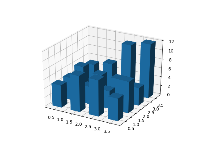Create 3D histogram of 2D data — Matplotlib 3 1 1 documentation