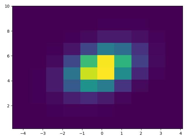 Histograms — Matplotlib 3 1 1 documentation