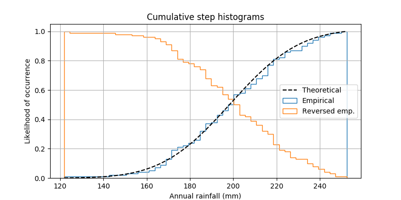 Using histograms to plot a cumulative distribution