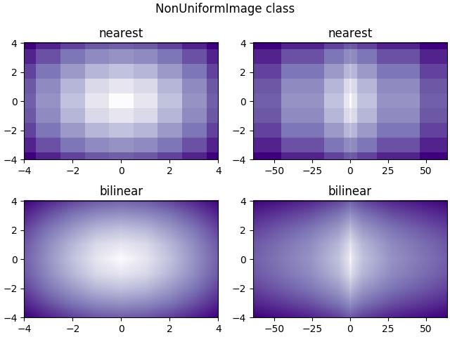 Image Nonuniform — Matplotlib 3 1 1 documentation