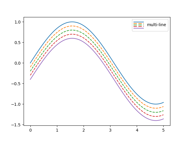 Legend Demo — Matplotlib 3 1 1 documentation