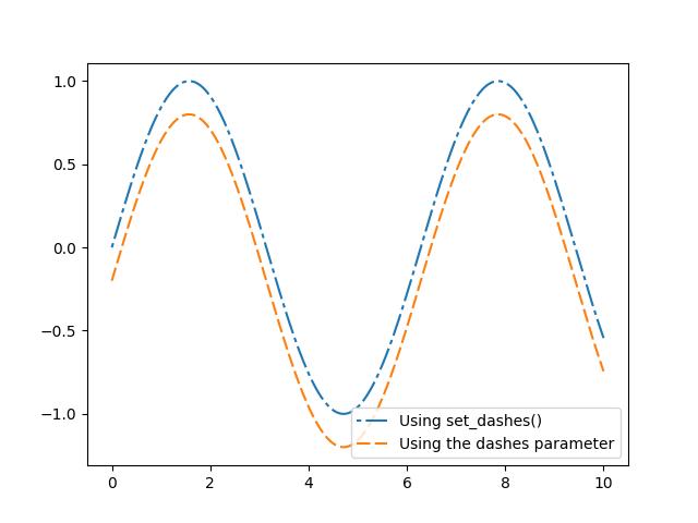 Customizing dashed line styles — Matplotlib 3 1 1 documentation