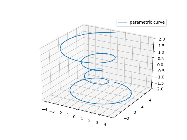 Parametric Curve — Matplotlib 3 1 1 documentation