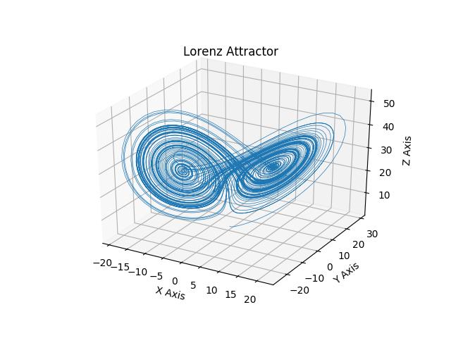 lorenz attractor