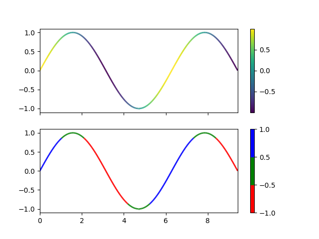 Multicolored lines — Matplotlib 3 1 1 documentation