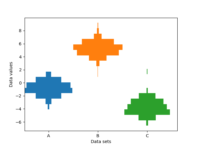 Producing multiple histograms side by side — Matplotlib 3 1 1