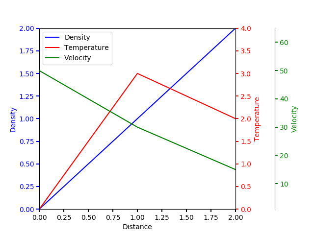Multiple Yaxis With Spines — Matplotlib 3 1 1 documentation