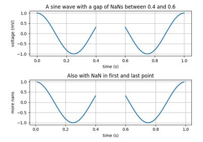 matplotlib pyplot grid — Matplotlib 3 1 1 documentation