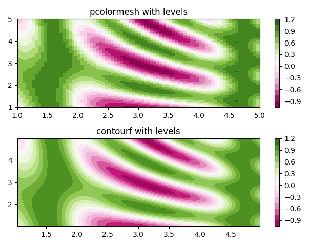 pcolormesh — Matplotlib 3 1 1 documentation