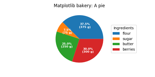 Labeling a pie and a donut — Matplotlib 3 1 1 documentation