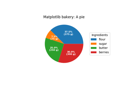 matplotlib axes Axes pie — Matplotlib 3 1 1 documentation
