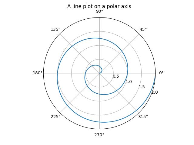 Polar Demo — Matplotlib 3 1 1 documentation
