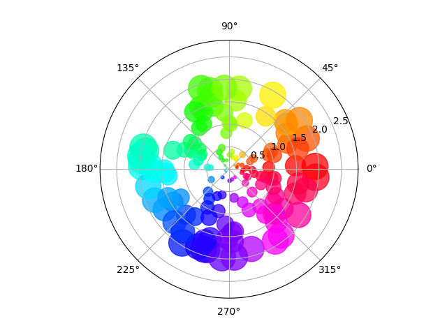 Scatter plot on polar axis — Matplotlib 3 1 1 documentation