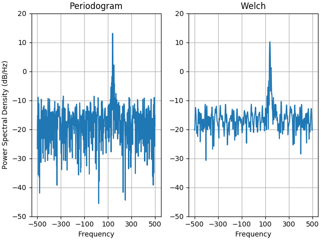 Psd Demo — Matplotlib 3 1 1 documentation