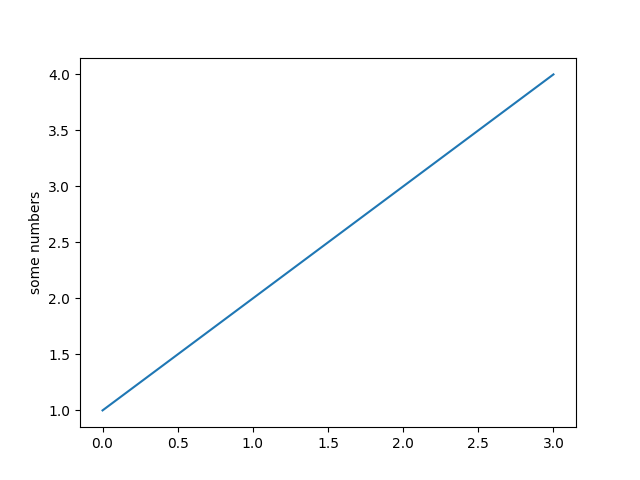 Pyplot tutorial — Matplotlib 3 1 1 documentation