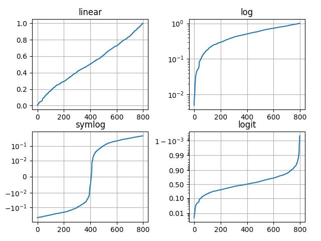 Pyplot tutorial — Matplotlib 3 1 1 documentation