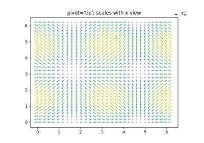 matplotlib pyplot quiver — Matplotlib 3 1 1 documentation