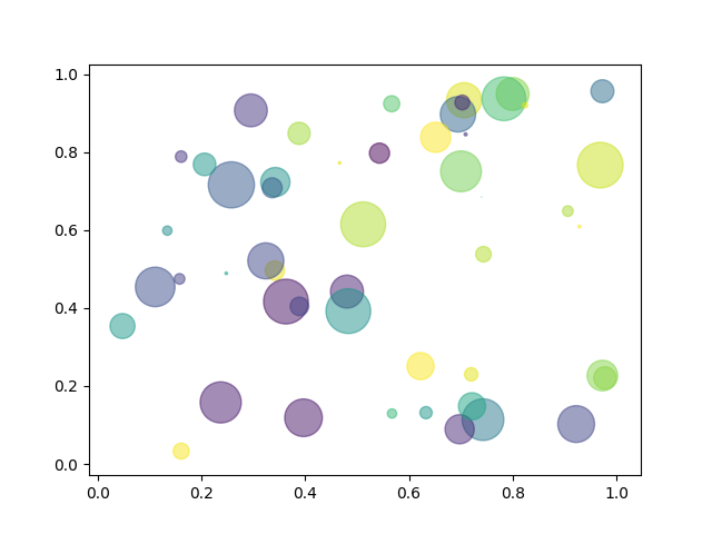 Scatter plot — Matplotlib 3 1 1 documentation