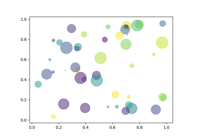 matplotlib axes Axes scatter — Matplotlib 3 1 1 documentation