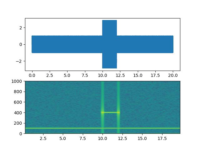Spectrogram Demo — Matplotlib 3 1 1 documentation