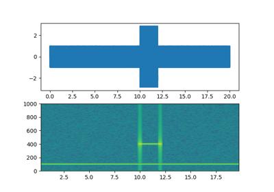 matplotlib pyplot specgram — Matplotlib 3 1 1 documentation