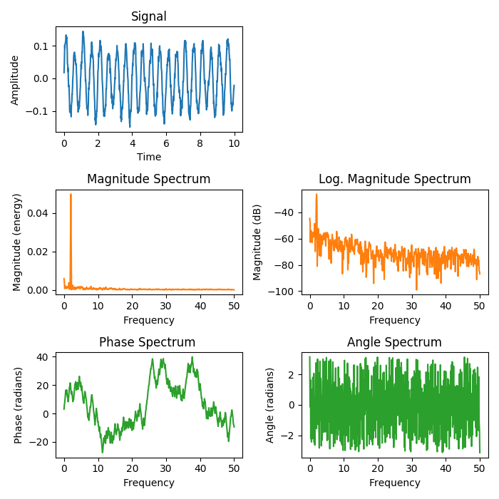 Spectrum Representations — Matplotlib 3 1 1 documentation