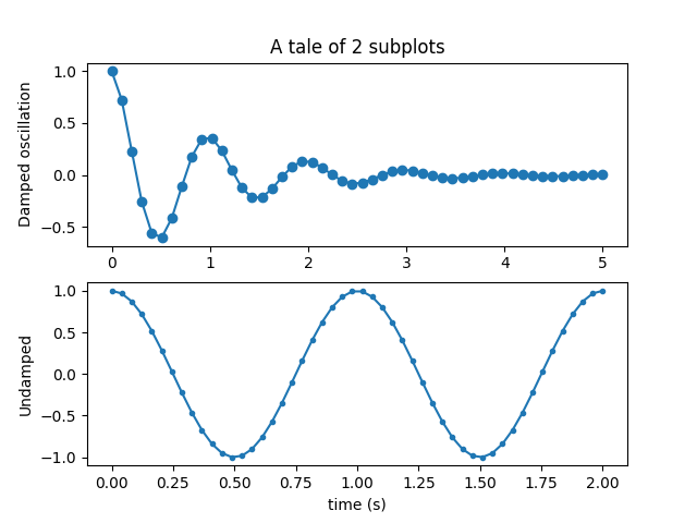 Multiple subplots — Matplotlib 3 1 1 documentation