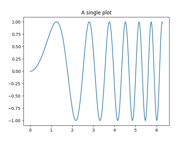 Creating multiple subplots using plt subplots — Matplotlib