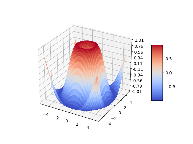 3D surface (color map) — Matplotlib 3 1 1 documentation