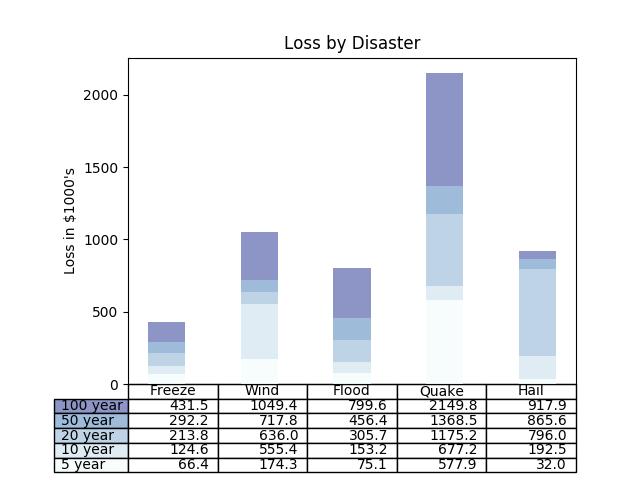 Table Demo — Matplotlib 3 1 1 documentation