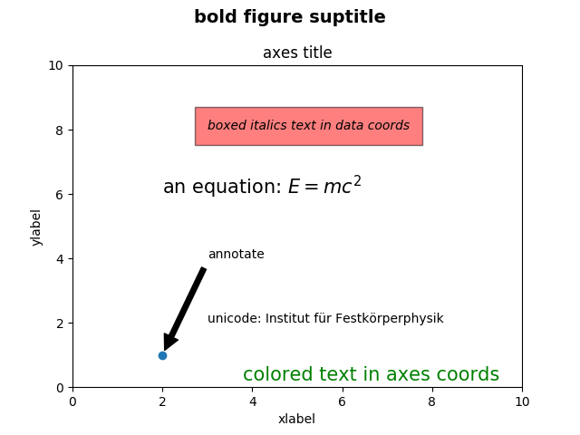 Text in Matplotlib Plots — Matplotlib 3 1 1 documentation