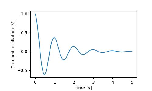 Text in Matplotlib Plots — Matplotlib 3 1 1 documentation