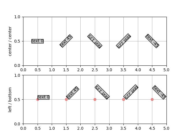 Default text rotation demonstration — Matplotlib 3 1 1 documentation