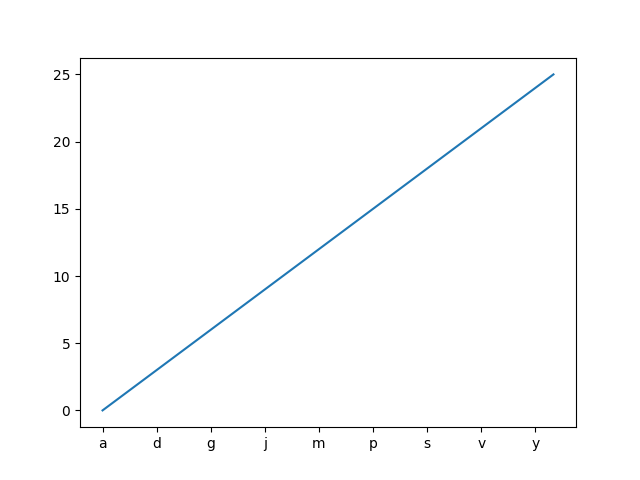 Setting tick labels from a list of values — Matplotlib 3 1 1
