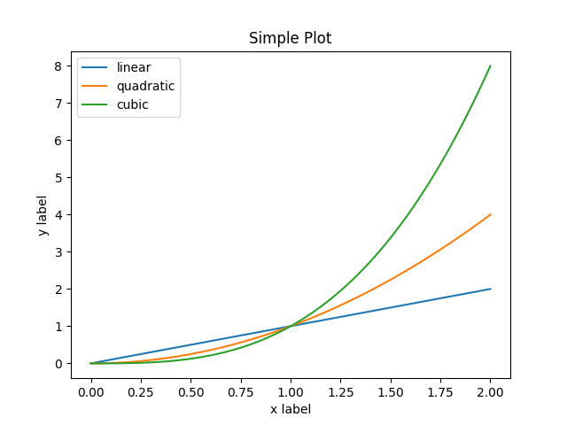 Usage Guide — Matplotlib 3 1 1 documentation