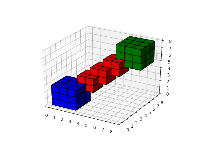 Numpy 3d Volume Rotation
