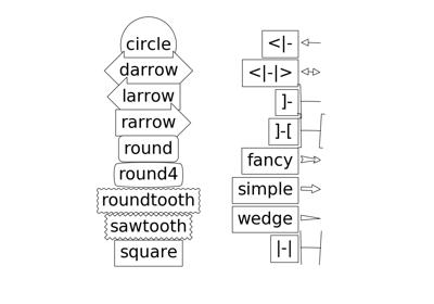 matplotlib axes Axes text — Matplotlib 3 1 1 documentation