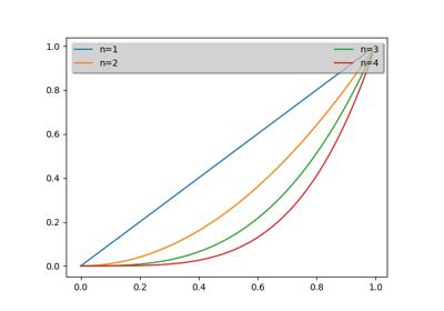 matplotlib axes Axes legend — Matplotlib 3 1 1 documentation