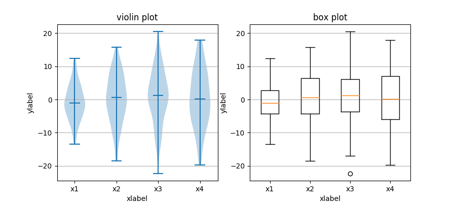 ../../_images/boxplot_vs_violin_demo.png