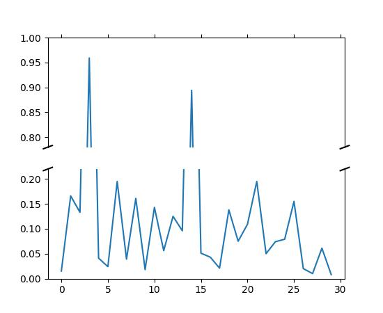 Pylab Examples Example Code Broken Axis Py Matplotlib 2 0 2