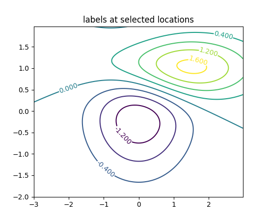 Drawing Smooth Lines Matlab : Pylab examples example code contour demo py — matplotlib