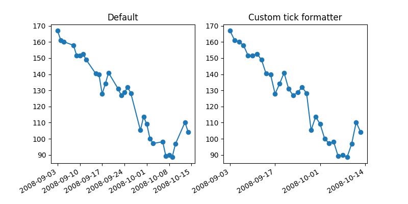Api Example Code Dateindexformatter Matplotlib 202